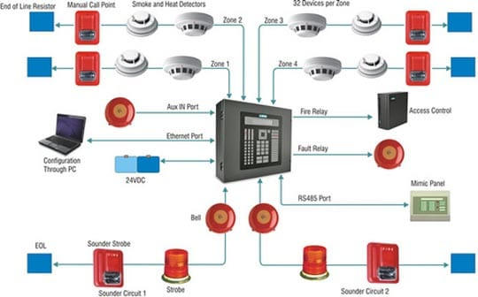 Yangın İhbar Sistemi